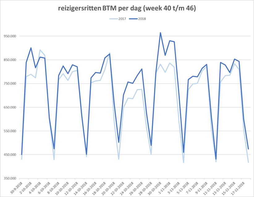 Reizigersritten per dag (week 40 t/m 46) over 2017 en 2018.