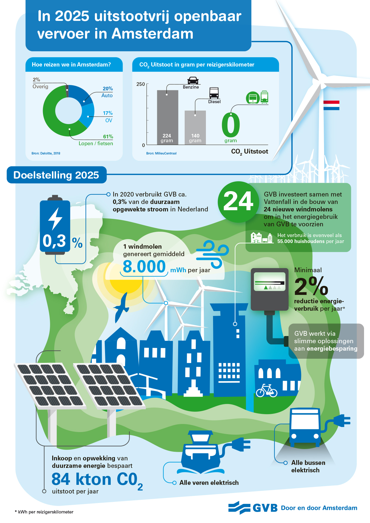 GVB uitstootvrij in 2025